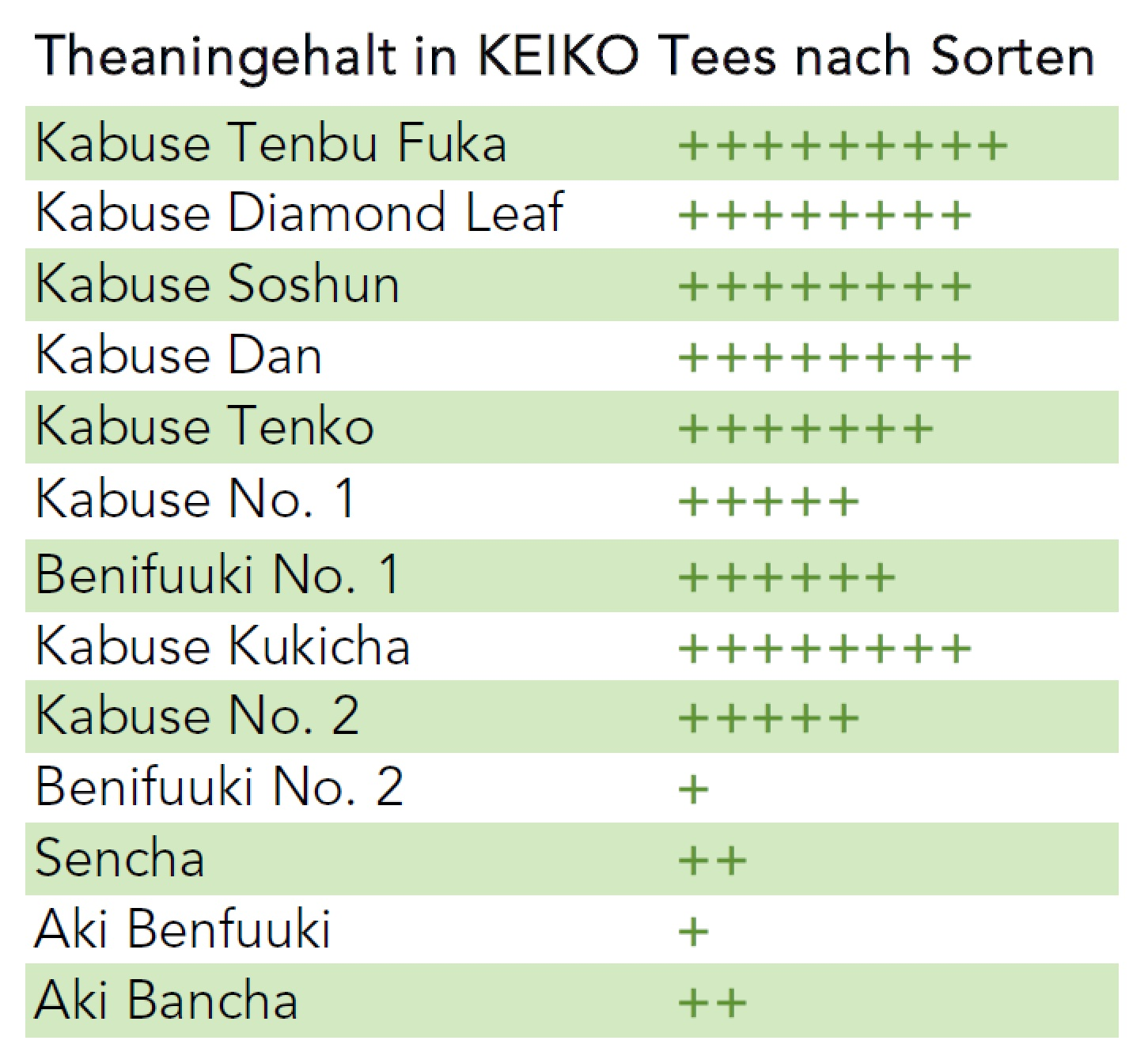 Theanine Content in KEIKO Teas